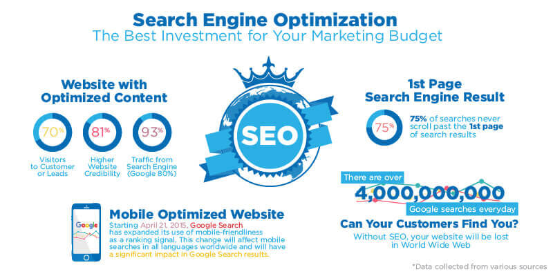 Reasons why working with SEO experts Perth is great for your business